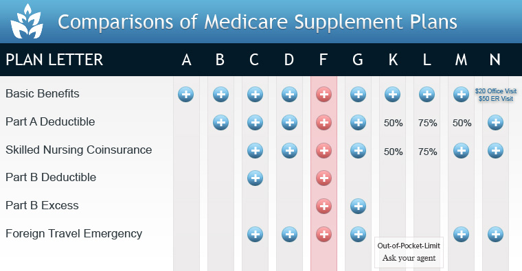 Medicare Supplement Insurance Quotes