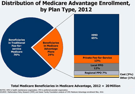 Medicare Advantage Programs