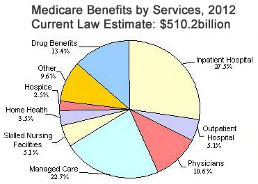 Medicare Offers Primary Healthcare Services