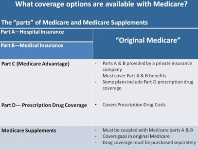 Medicare Supplemental Insurance Rates