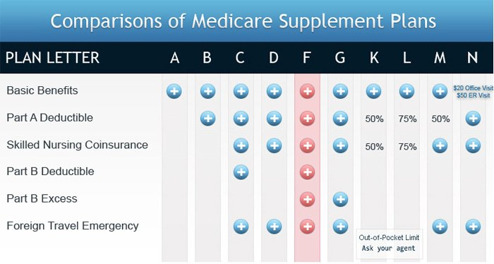 Medicare Supplemental Insurance Plans