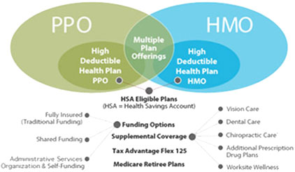 PPO and HMO Advantage Plans